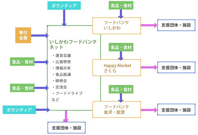 NPO法人 いしかわフードバンク・ネットフロー図